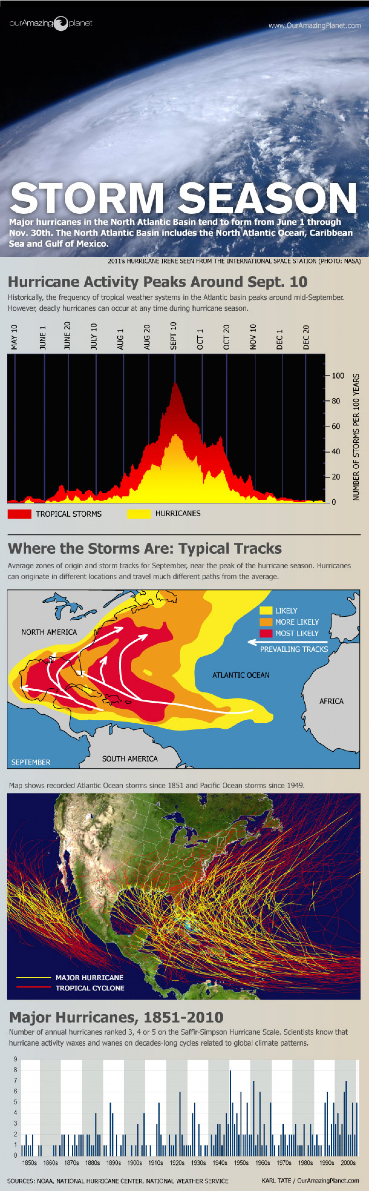 Storm Season! How, When & Where Hurricanes Form Infographic