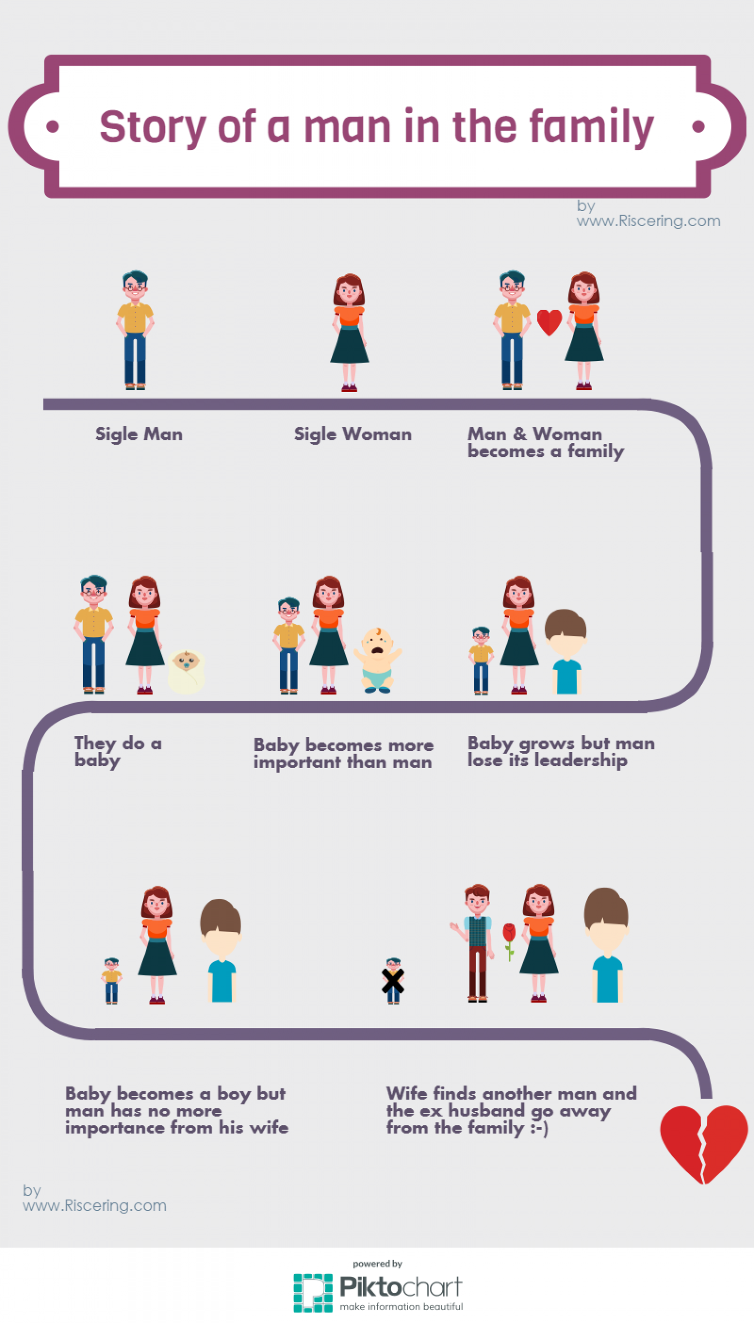 Story of a man in the family Infographic