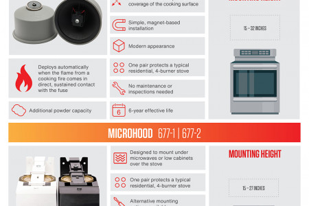 StoveTop FireStop Product Comparison Infographic