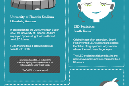 Strange Ways LED's Are Used Around The World Infographic