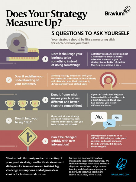 Strategy Infographic - Does Your Strategy Measure Up? Infographic