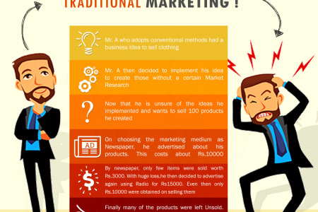 Strategy of Traditional Marketing Infographic