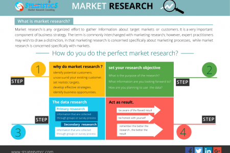 Stratistics Market Research Consulting | Market and Business - Research, Analysis, Reports, Intelligence and Forecasting Infographic