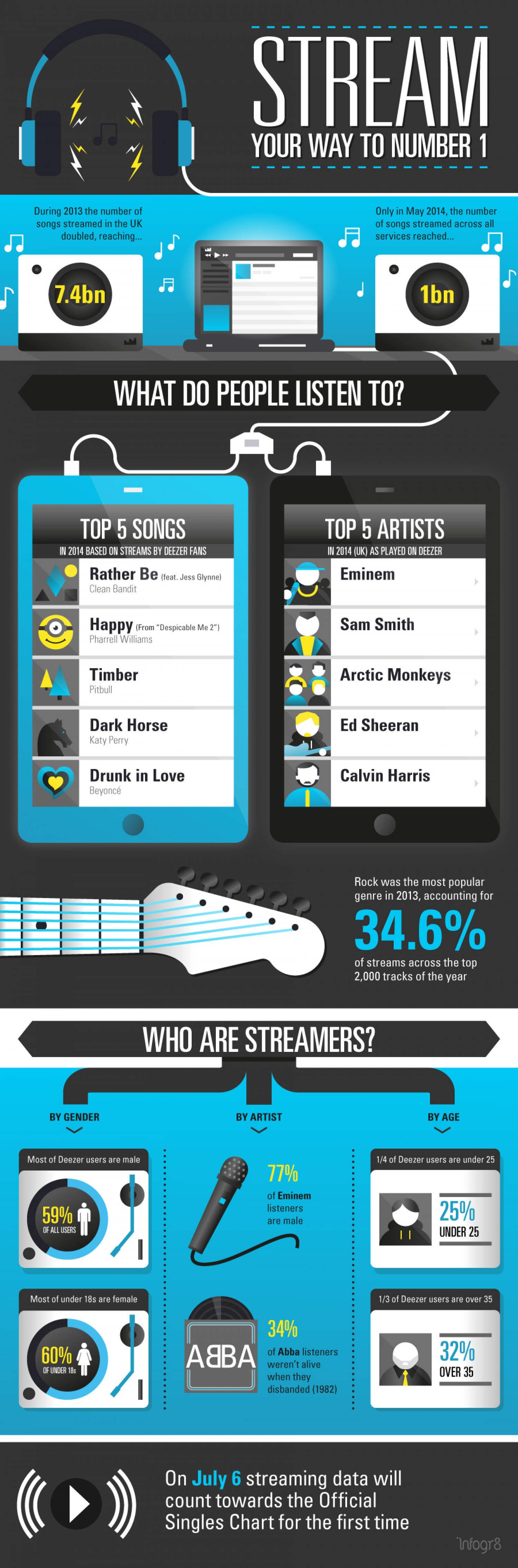 Stream Your Way To #1 Infographic