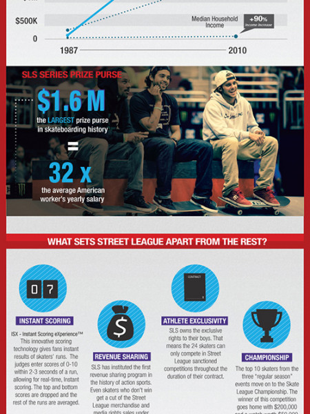 Street League Skateboarding Infographic