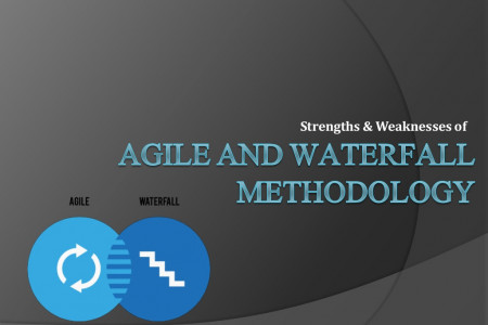 Strengths & Weaknesses of Agile And Waterfall Methodology Infographic