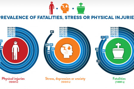 Stress, Accident and Fatality Rates in UK workers Infographic