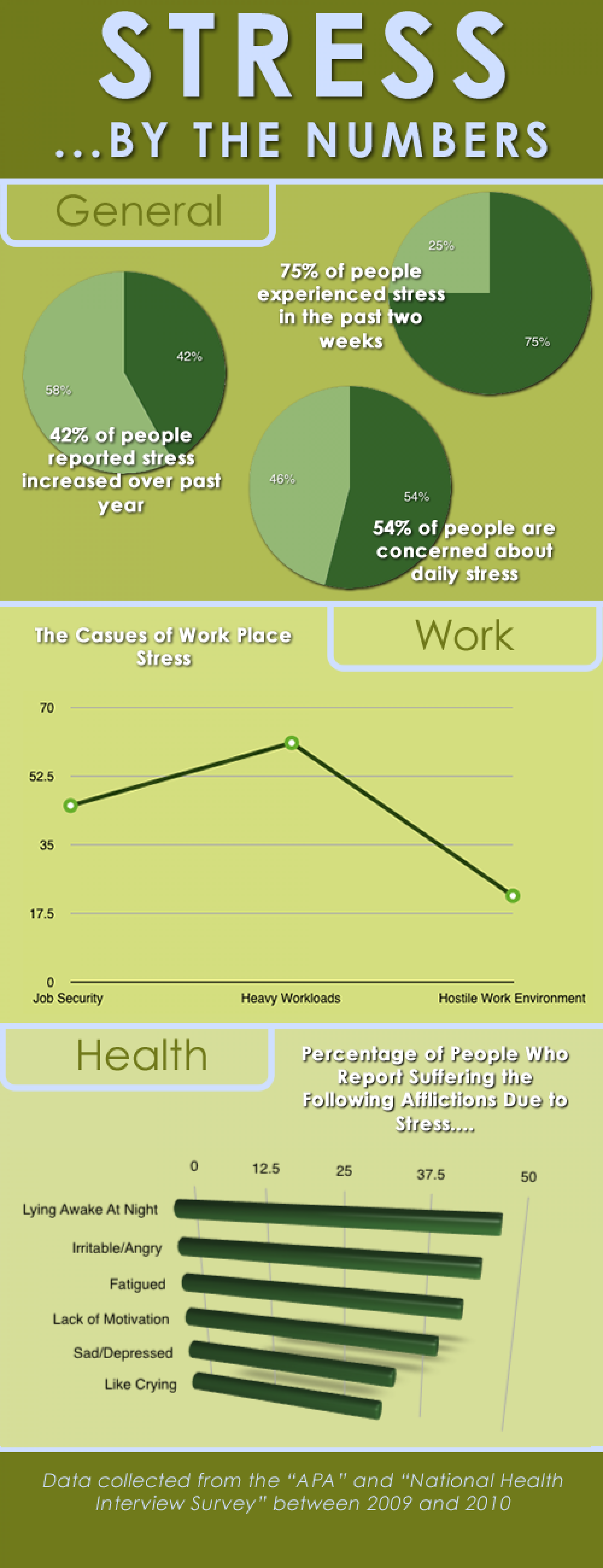 Stress And You - Stats and Numbers and Where You Could be Vulnerable Infographic