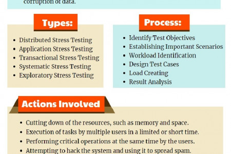 Stress Testing Infographic