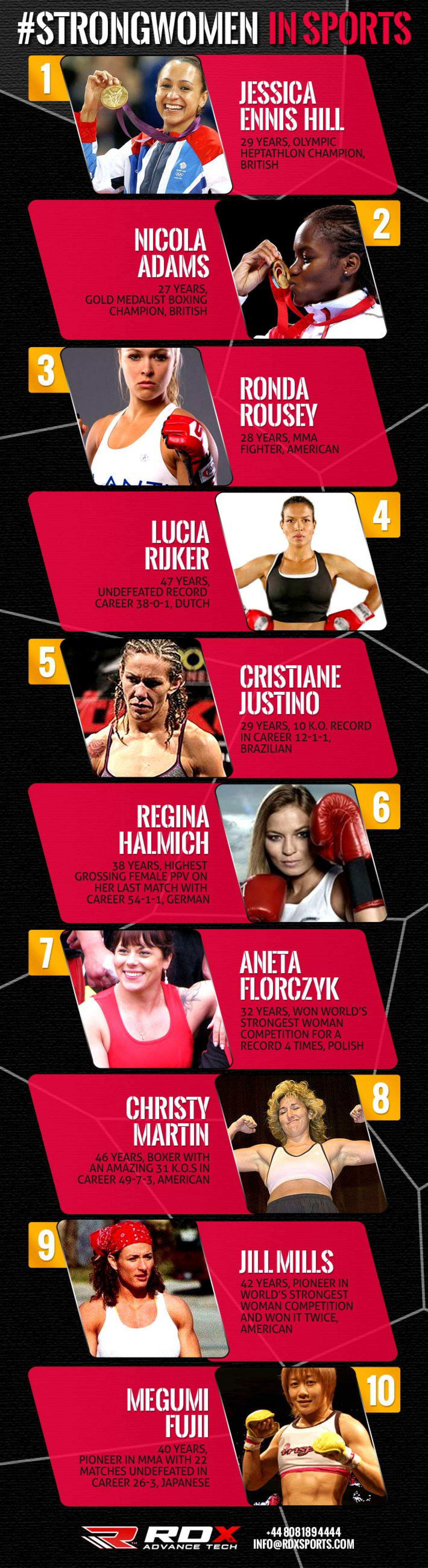 Strong Women In Sports Infographic