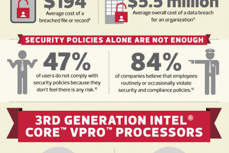 Stronger Security Down to the Core Infographic