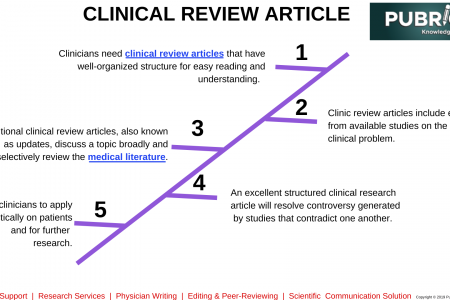 Structure for writing an effective Clinical Review Articles - Pubrica  Infographic