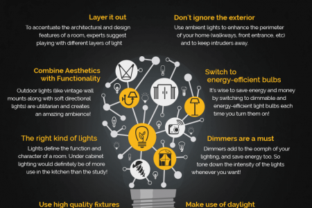 Stuck on how to choose the right lighting for your home? Infographic