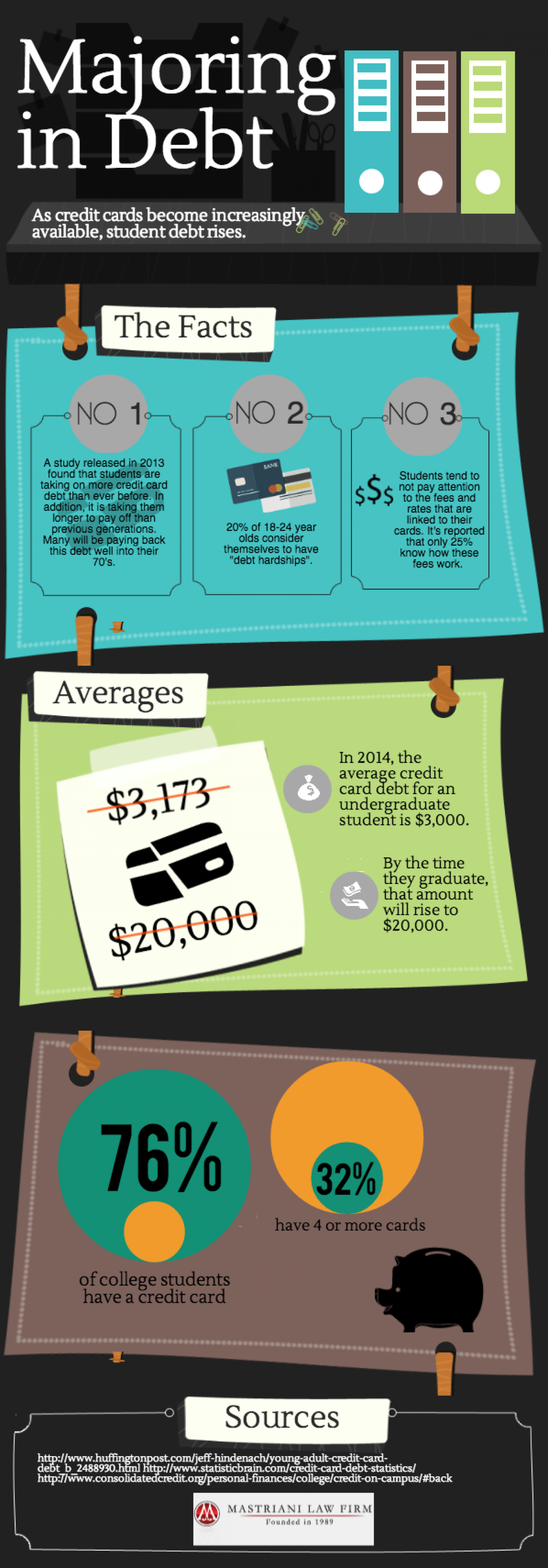 Student Credit Card Debt Infographic