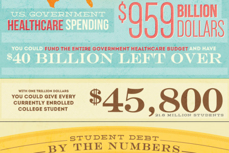 Student Debt: A Million Millions Infographic
