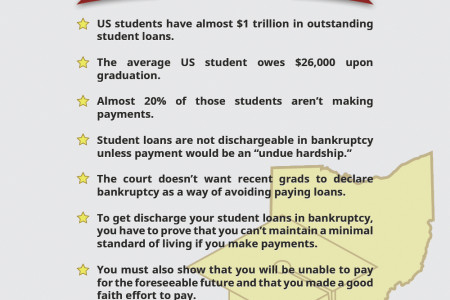 Student Debt and Bankruptcy in Ohio Infographic