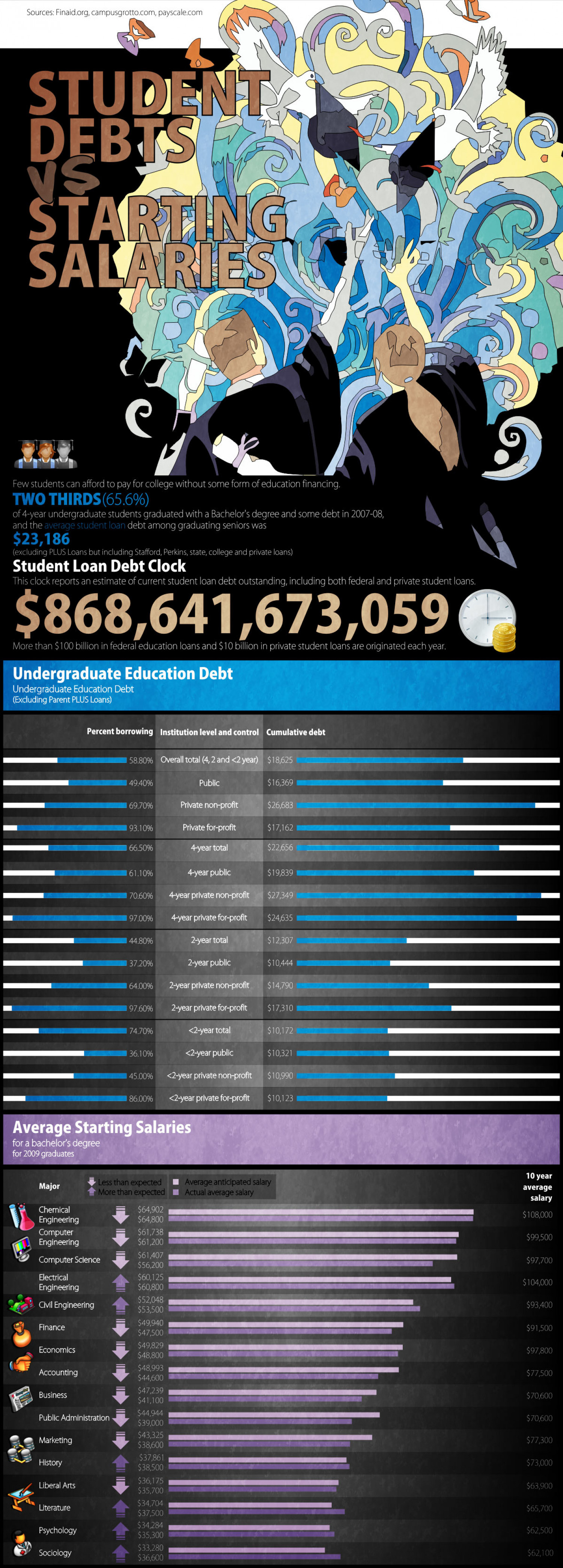 Student Debts vs Starting Salaries Infographic