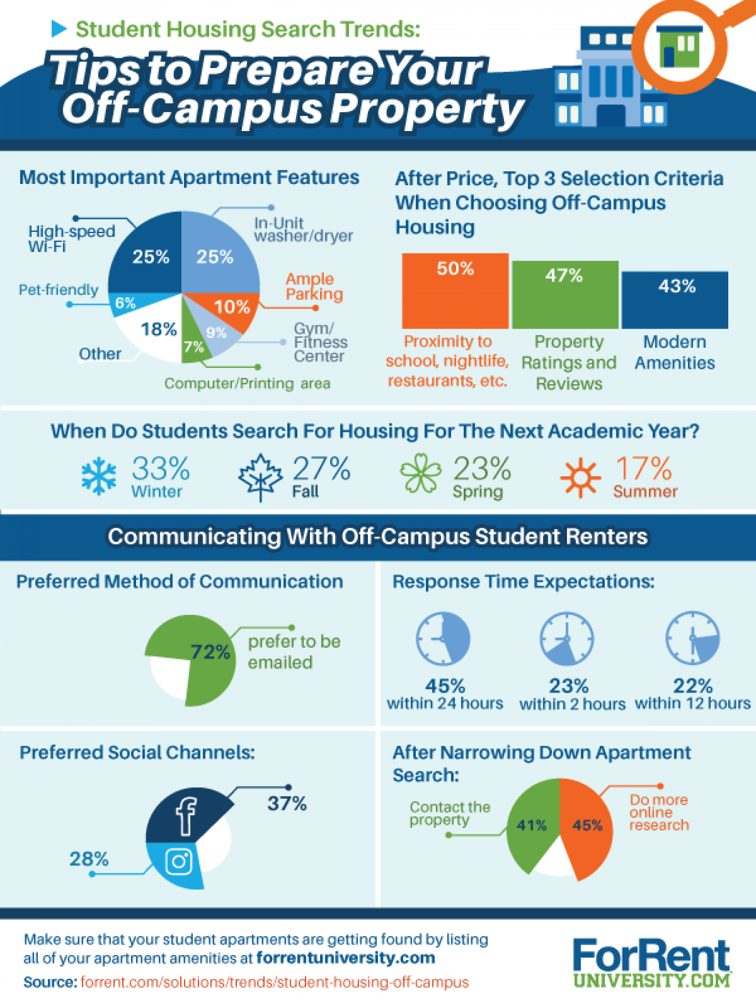 Student Housing Search Trends: Tips to Prepare Your Off-Campus Property Infographic