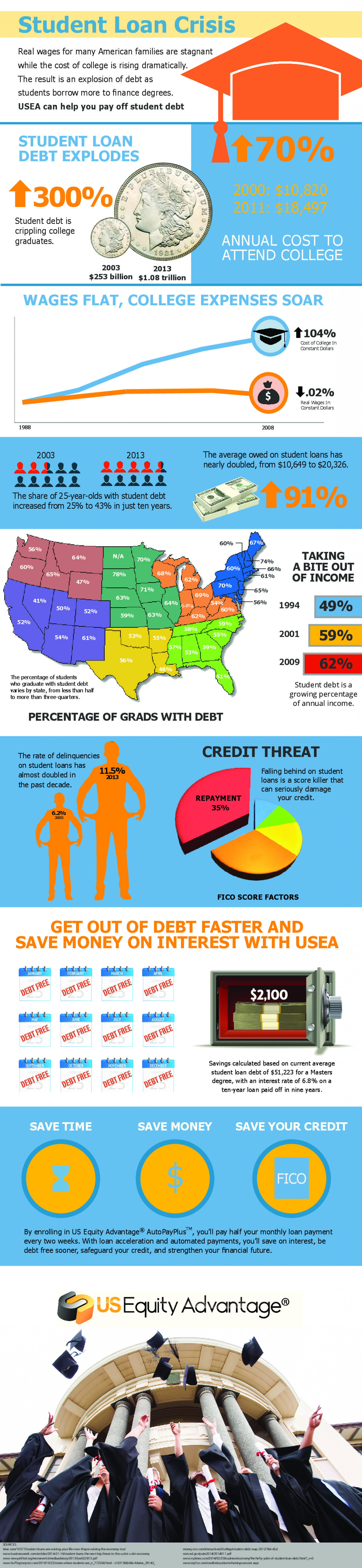 Student Loan Crisis Infographic