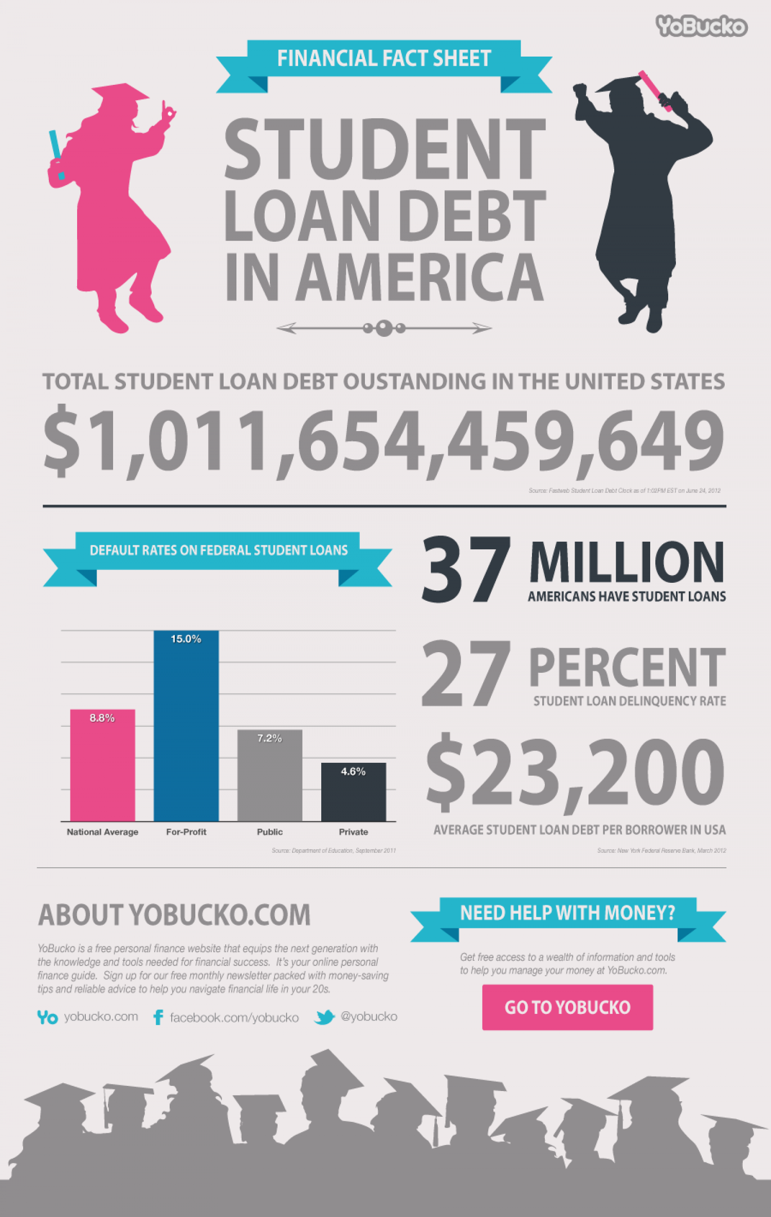 Student Loan Debt Statistics Infographic