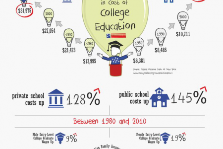 Student Loan Debt Infographic