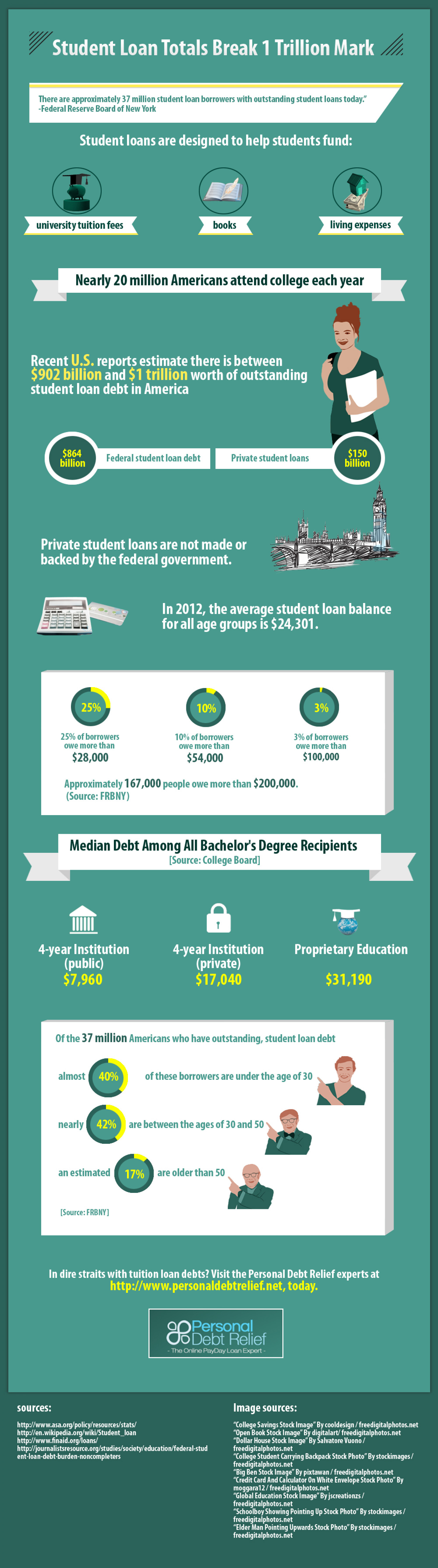 Student Loan Totals Break 1 Trillion Mark Infographic