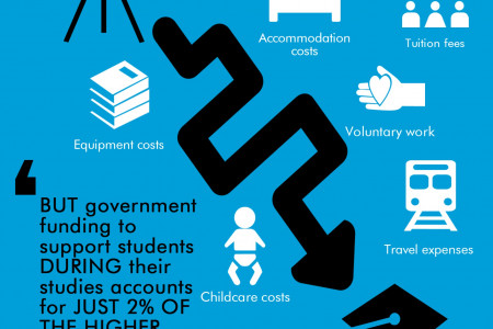 Student loans don't always stretch far enough Infographic
