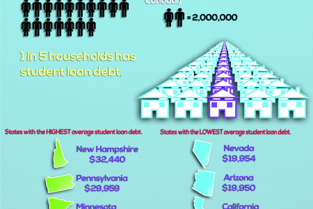 Student Loans in America Infographic