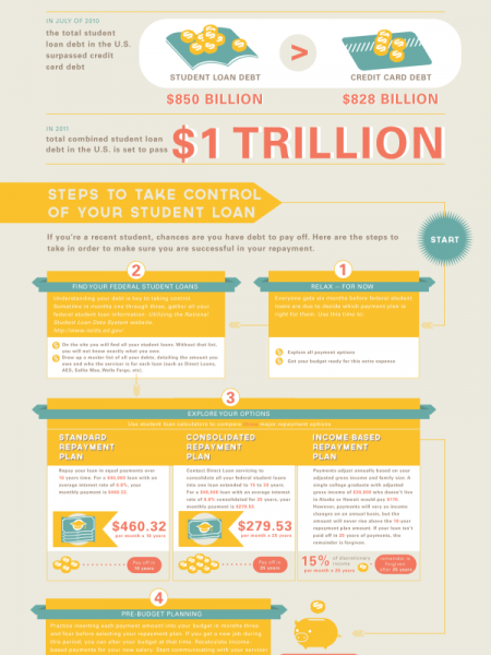 Student Loans: The Roadmap to Repayment Infographic