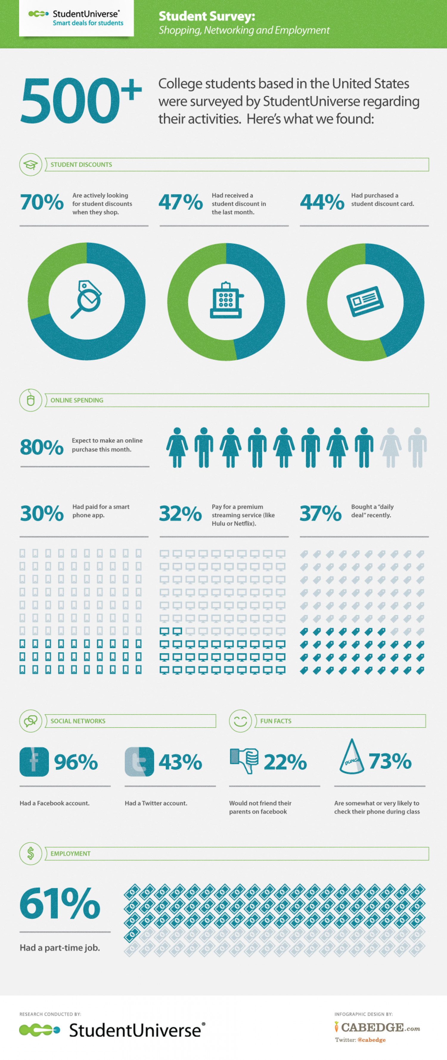 student shopping networking and employment infographic