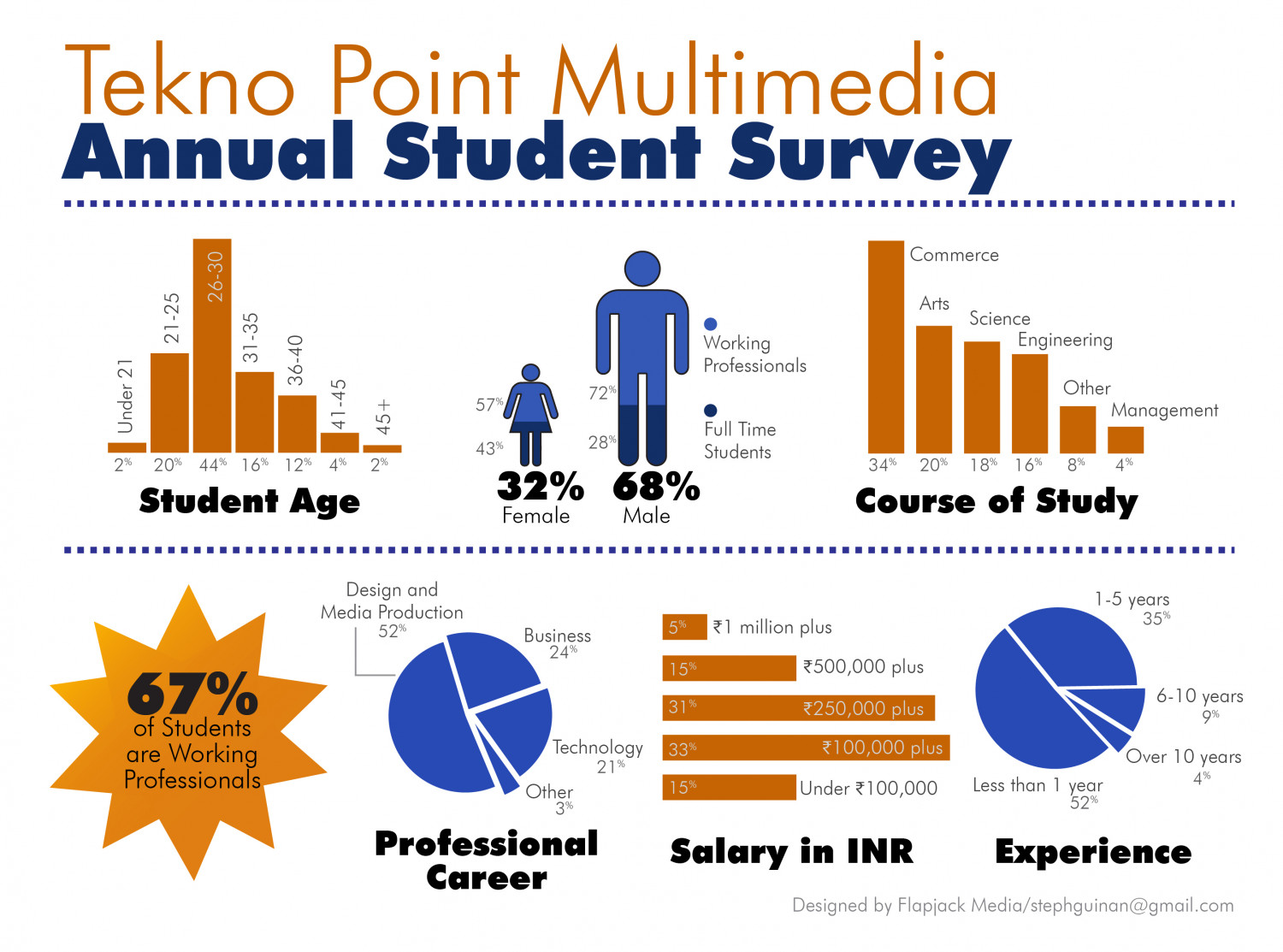 Student Survey Infographic