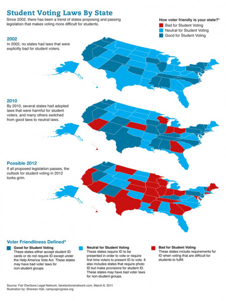 Student Voting Laws by State Infographic