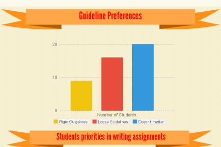 Student Writing Preferences Infographic