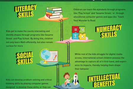 Students skills improvement through digital media Infographic