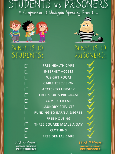 Student's Vs. Prisoners Infographic