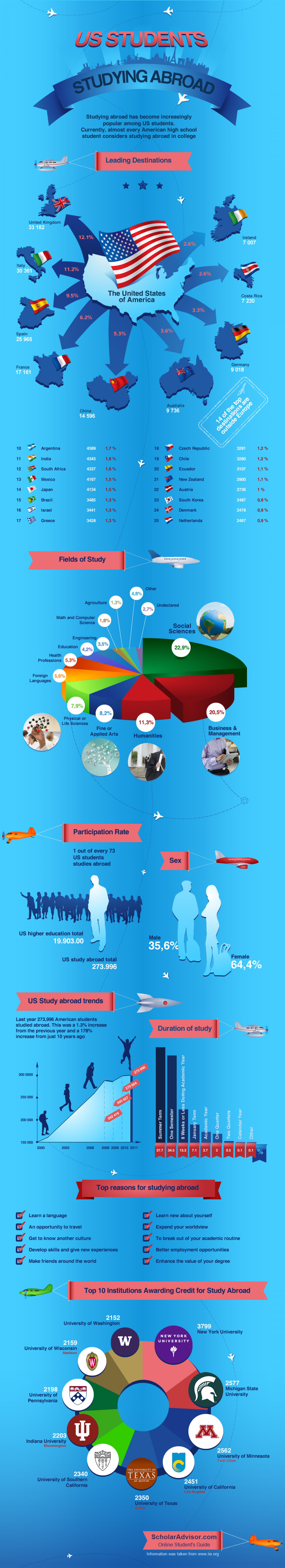 Study abroad Infographic