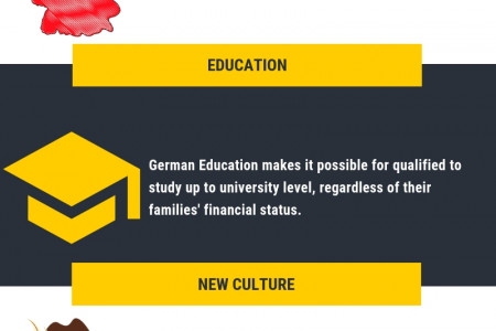Study in Germany Infographic