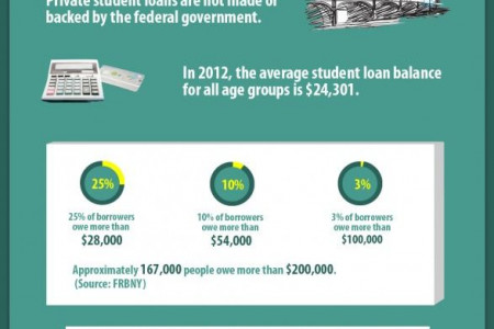 Study loan options for bright future Infographic