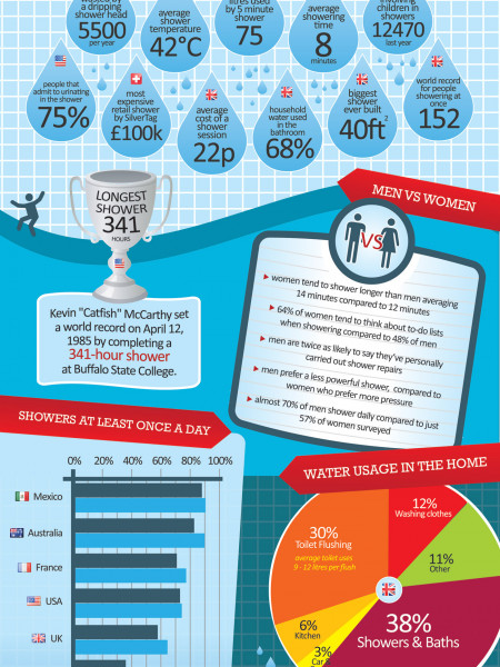 Stuff you probably didn't know about Showers Infographic