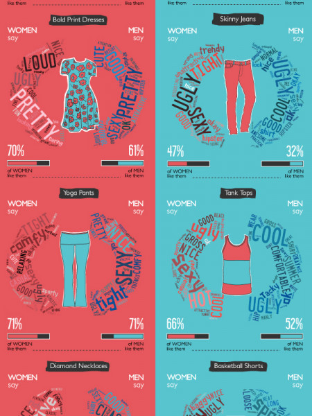 Styling the Sexes Infographic