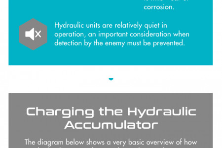 Submarine Hydraulic Systems Infographic