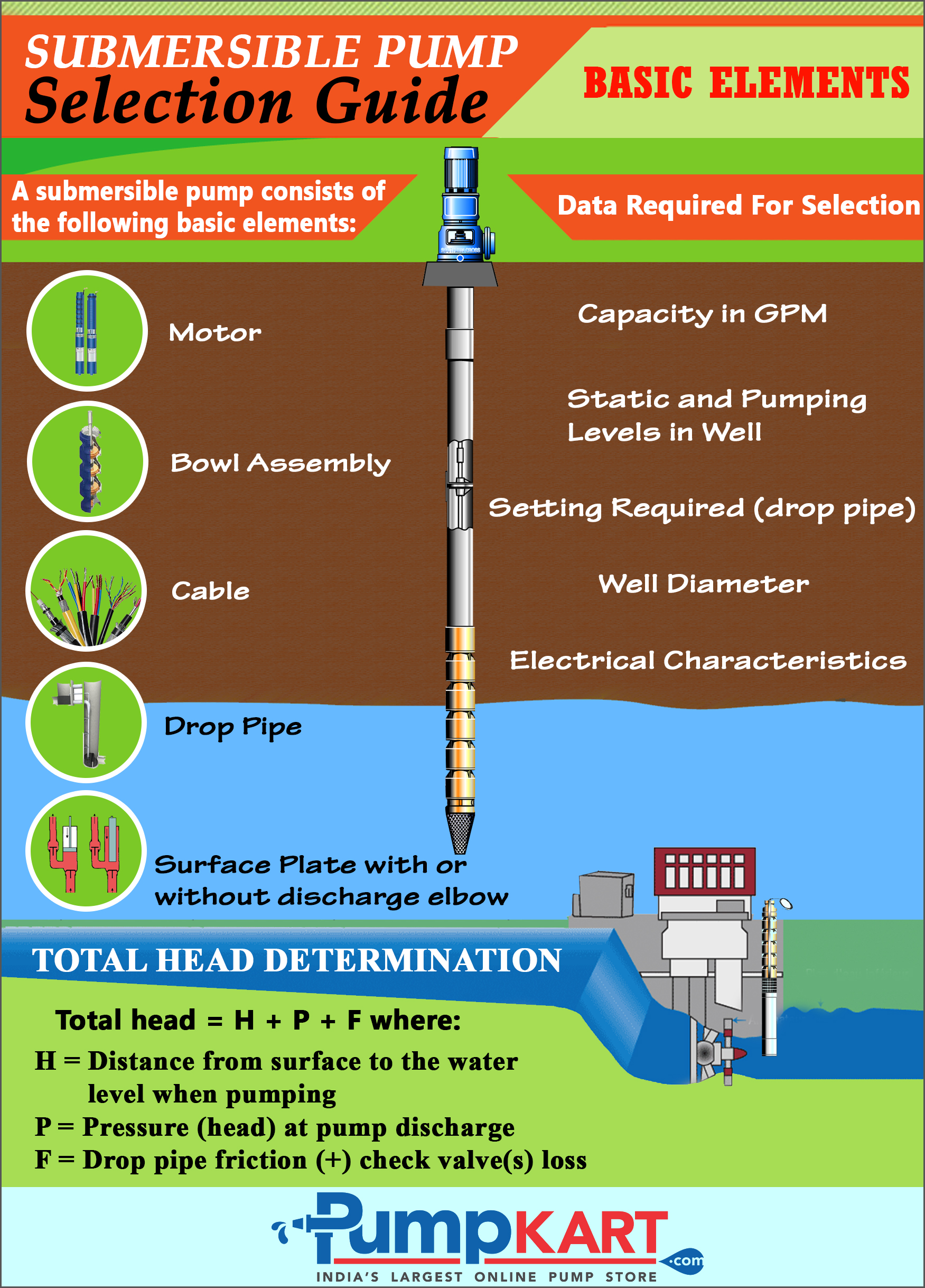 New submersible pump selection guide