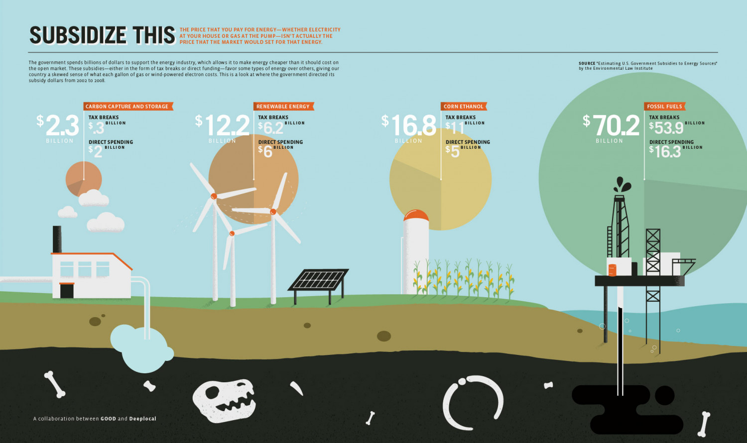 Subsidize This Infographic