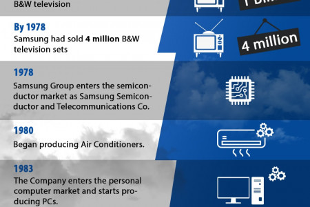 Success Story Of Samsung Infographic