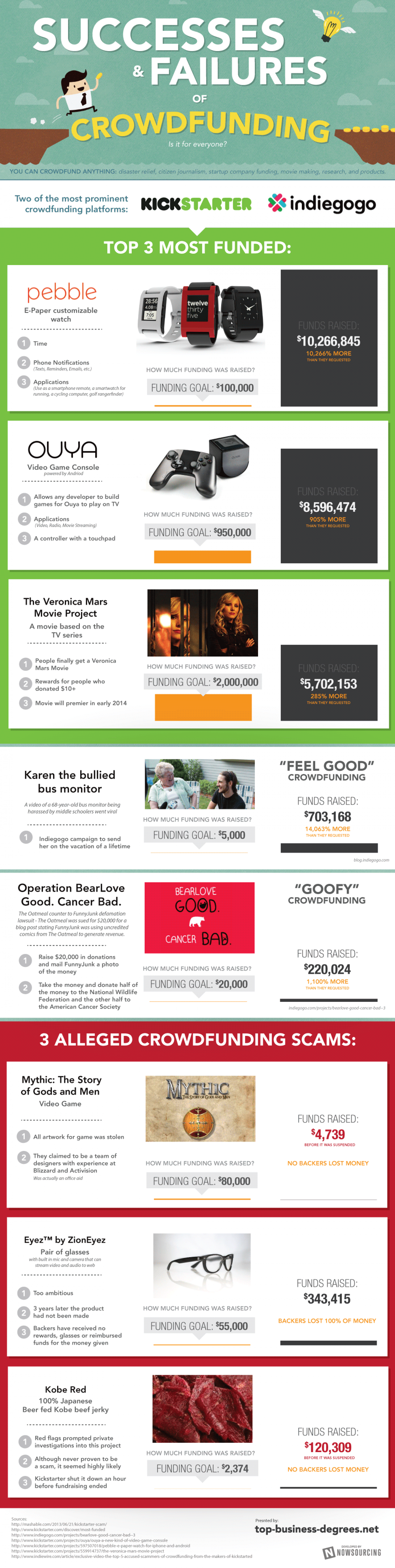 Successes and Failures of Crowdfunding Infographic