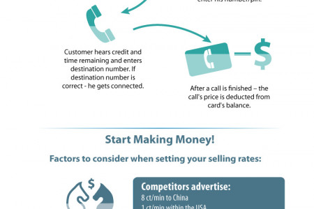 Successful Calling Cards Business. Notes for entrepreneurs.  Infographic