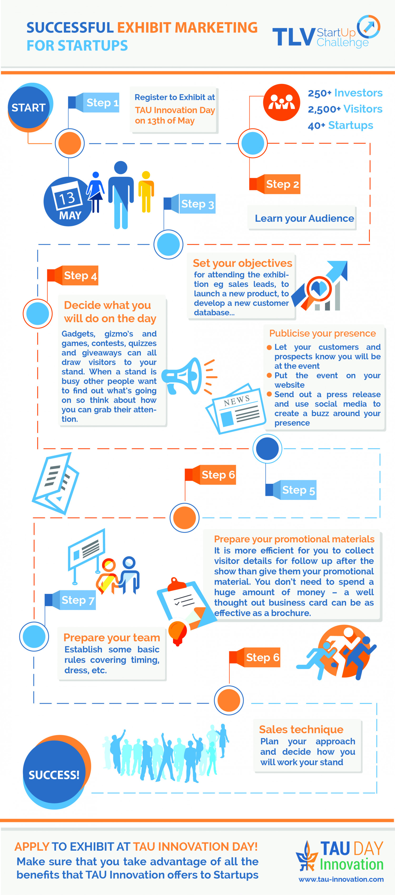 Successful Exhibit Marketing for Startups Infographic