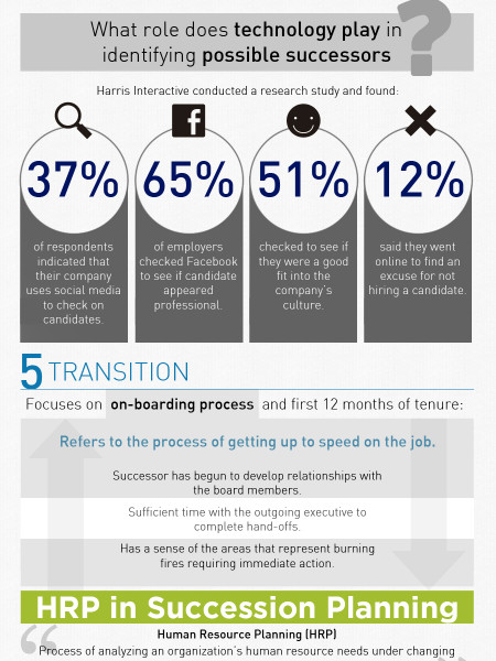 Succession Planning and the Election Infographic