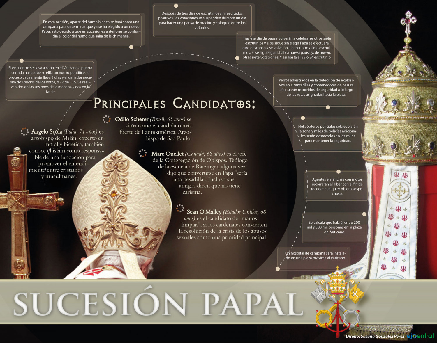 Sucesión Papal Infographic