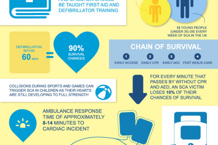 Sudden Cardiac Arrest & Children Infographic